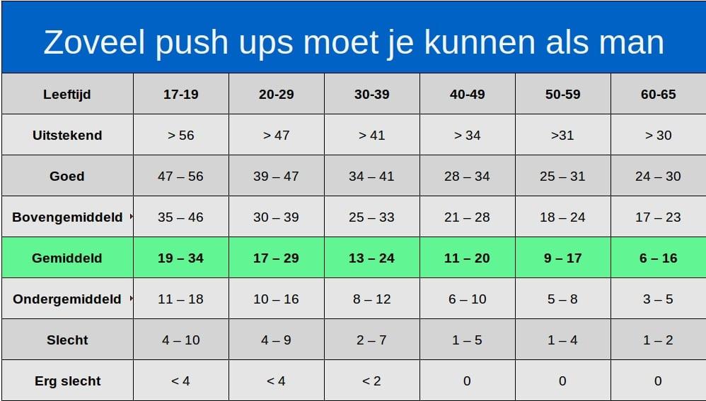 hoeveel push ups moet je kunnen